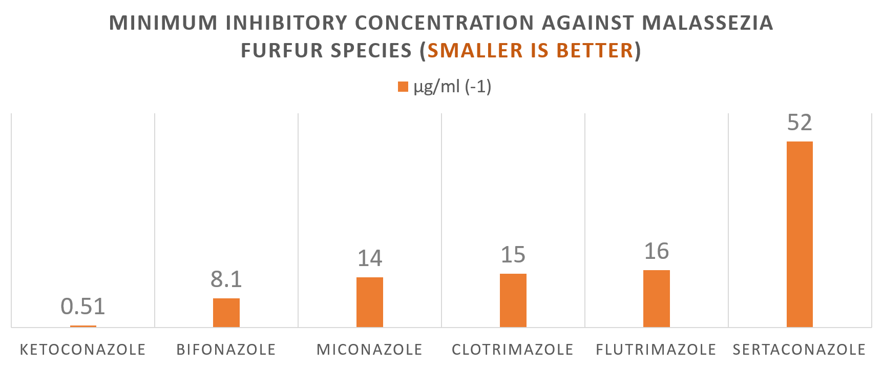 Minimum inhibitory concentration of clotrimazole compared to other azole antifungals against malassezia furfur species,