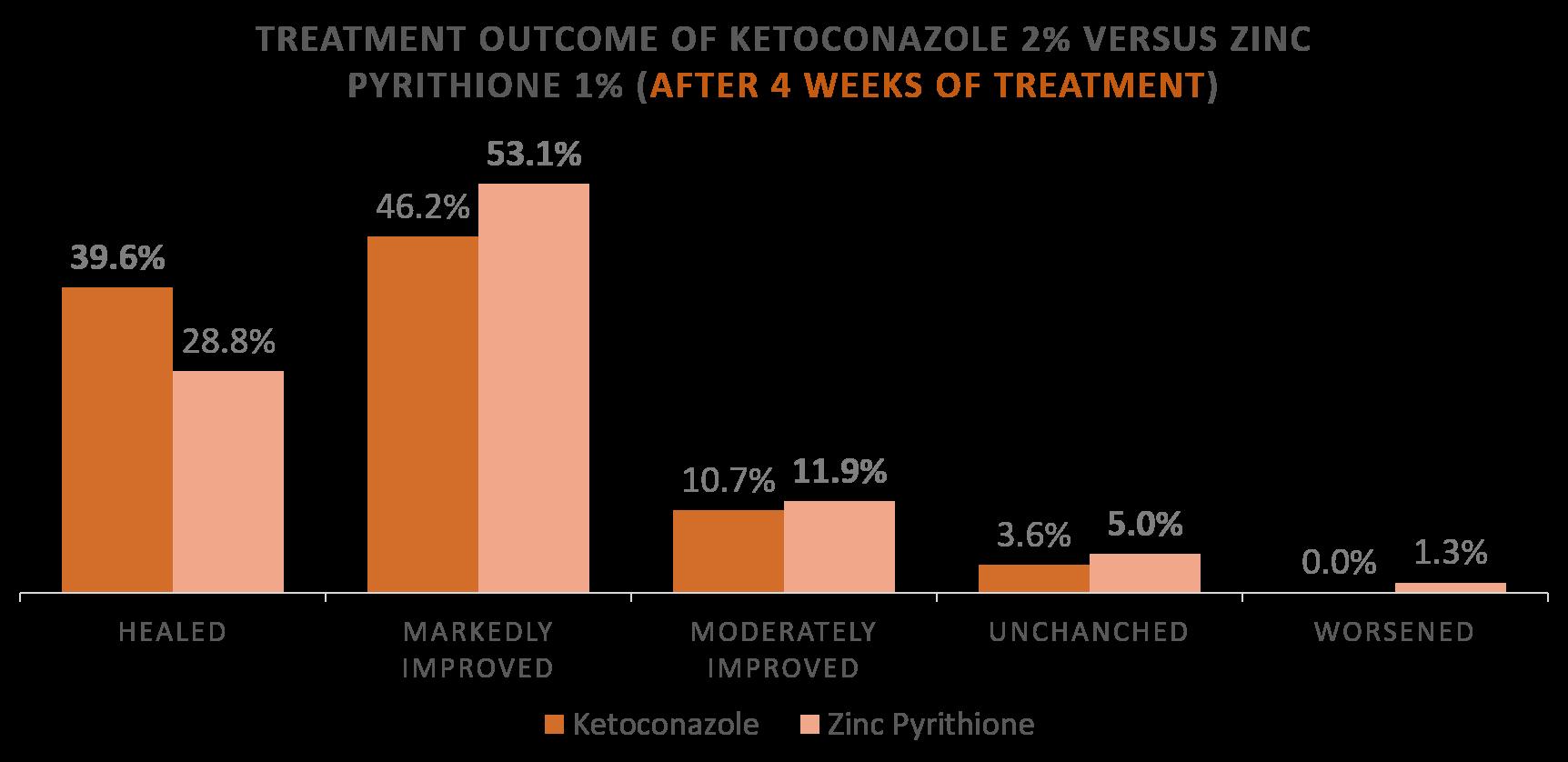 Ketoconazole versus Zinc Pyrithione for Seborrheic Dermatitis
