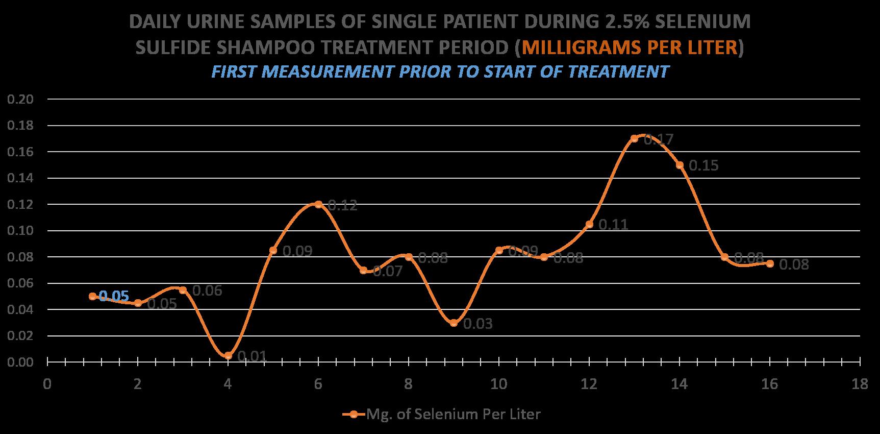 2.5% Selenium Sulfide Seborrheic Dermatitis Treatment - Urine Concentration During Treatment