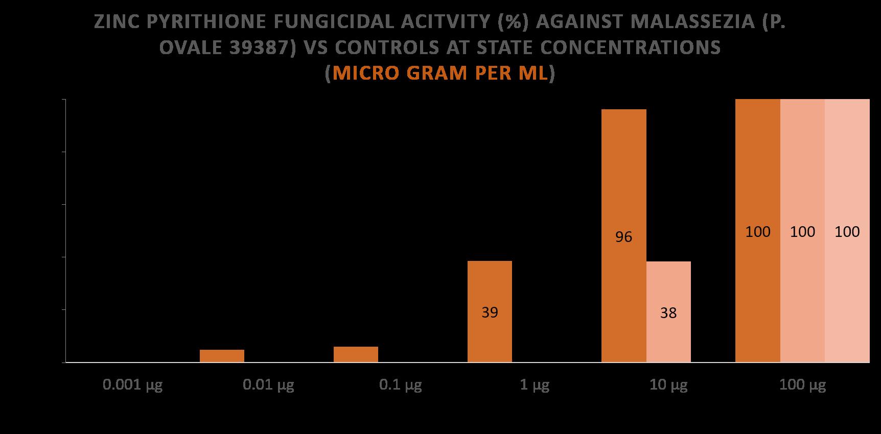 Zinc Pyrithione Soap Fungicidal Activity Against Malassezia vs Controls - Comparison Chart