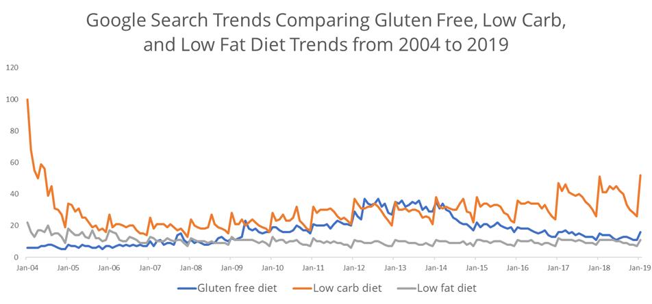 Gluten Free Diet Search Trends - 2004 to 2019