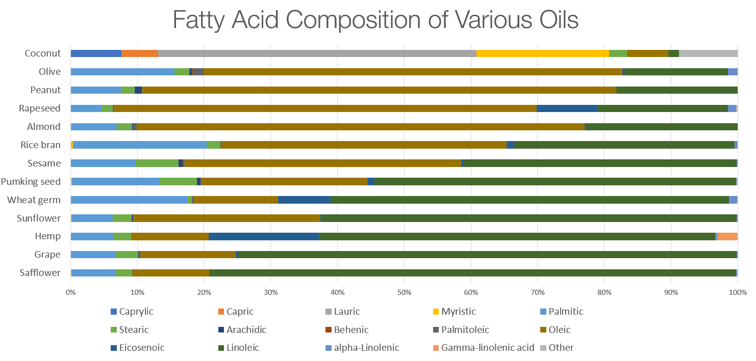 Fatty acid content of various natural oils used for skin care