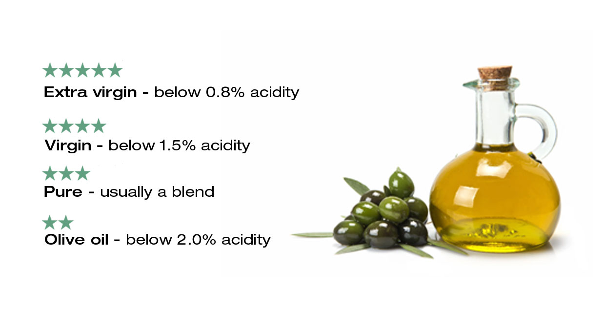 Quality of olive oil rating guide - shows the acidity of various varieties of olive oil - Extra virgin: below 0.8% acidity, Virgin: below 1.5 acidity, Pure: a blend of virgin and refined, Olive oil: below 2.0% acidity